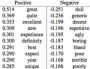 media:nlp:150px-sentiment-regression.png